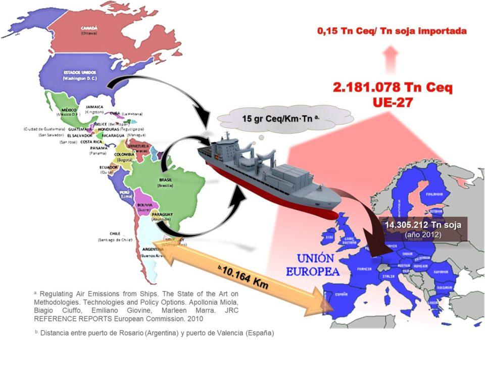 Figura 3. Balance de emisiones de GEI en la importación de proteina de soja desde Argentina hasta la UE