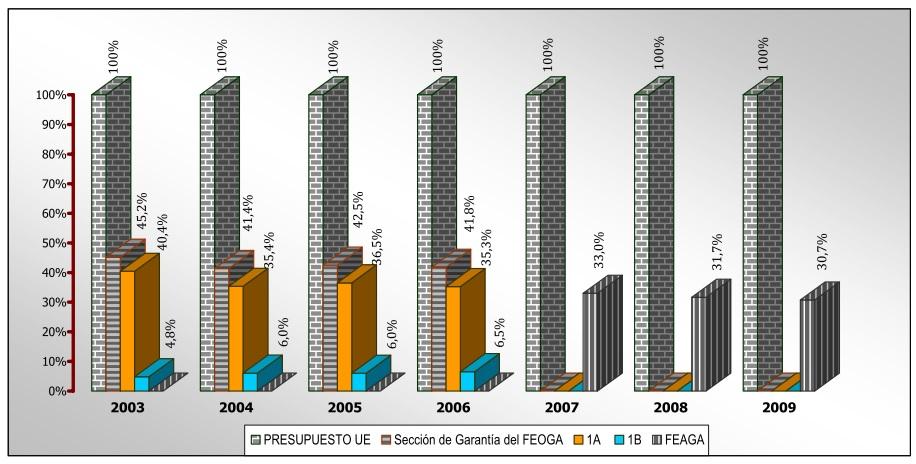 Figura 1. Evolución del FEAGA: 1er pilar.