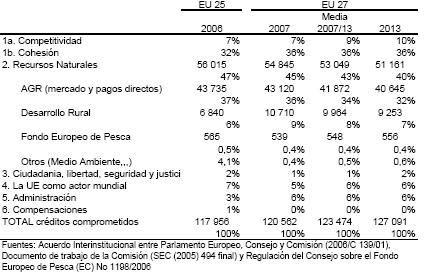 Tabla 2. Marco Financiero de la UE 2007-2013 (millones € a precios constantes 2004 y %