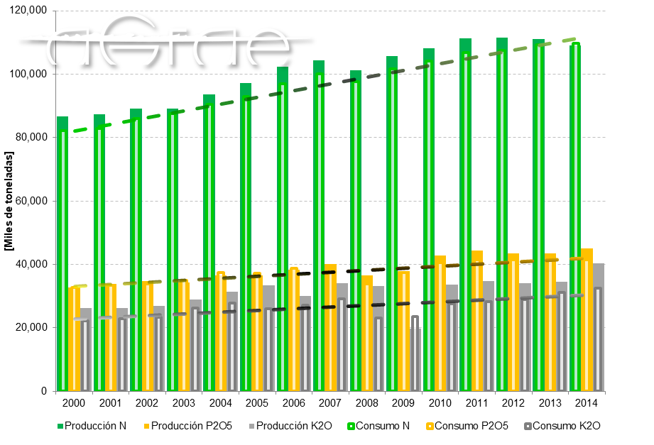 Consumo de fertilizantes evolucion
